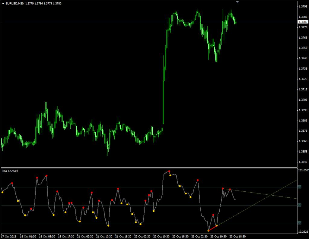 Индикатор, отображающий дивергенцию Divergence Petr - Divergence-Petr1-1024x793
