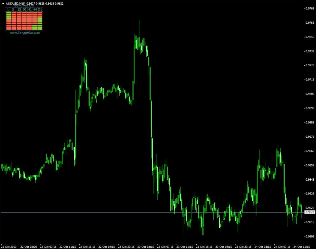 Мультитаймфреймовый индикатор Flow - Flow1-1024x808