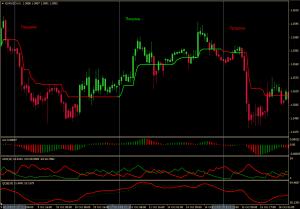 Трендовая торговая система Profit Trend - Profit-Trend-300x209