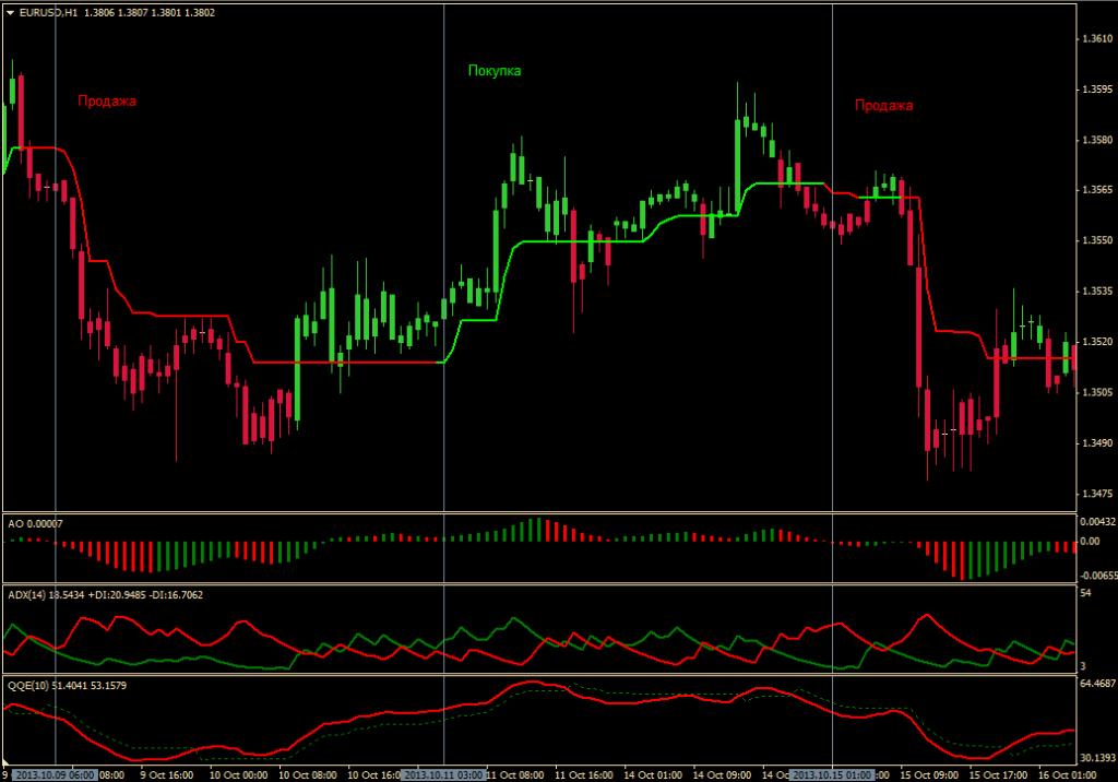 Трендовая торговая система Profit Trend - Profit-Trend1-1024x716