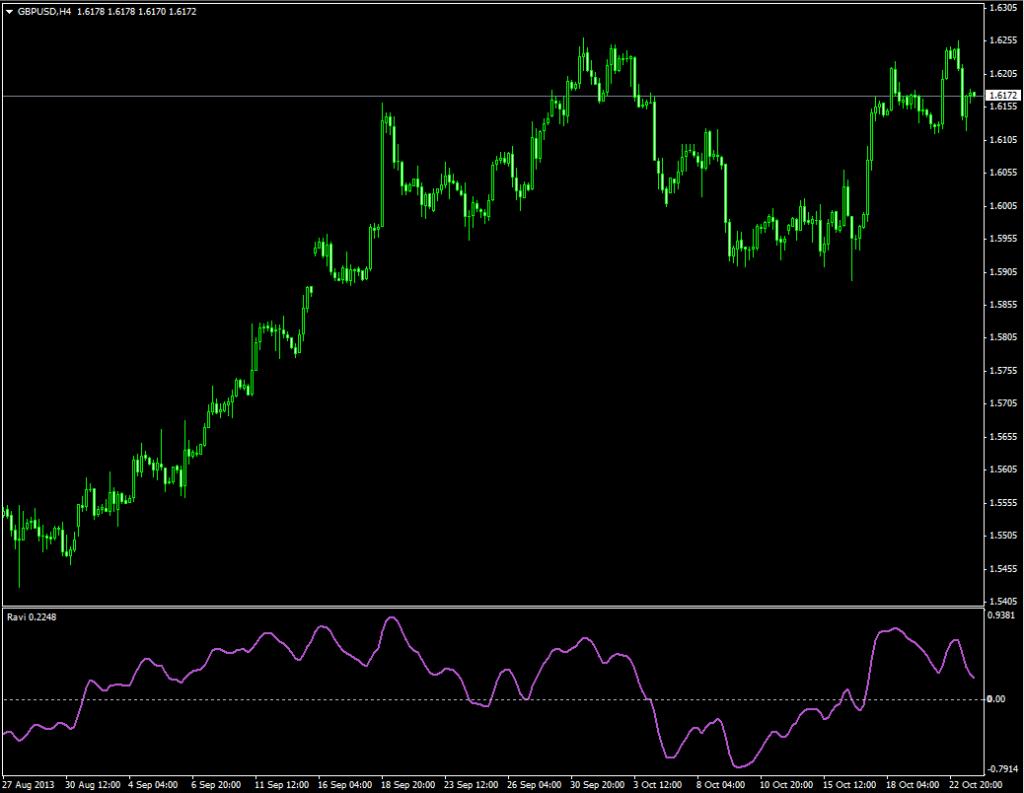 Индикатор для выявления тренда Ravi - Ravi1-1024x793