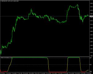 Индикатор, показывающий области тренда и флэта Trend Filter - Trend-Filter-300x239