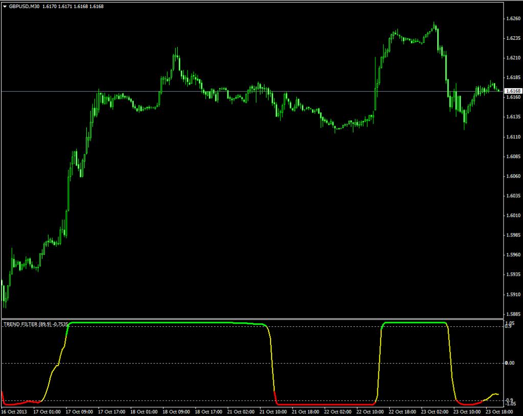 Индикатор, показывающий области тренда и флэта Trend Filter - Trend-Filter1-1024x816