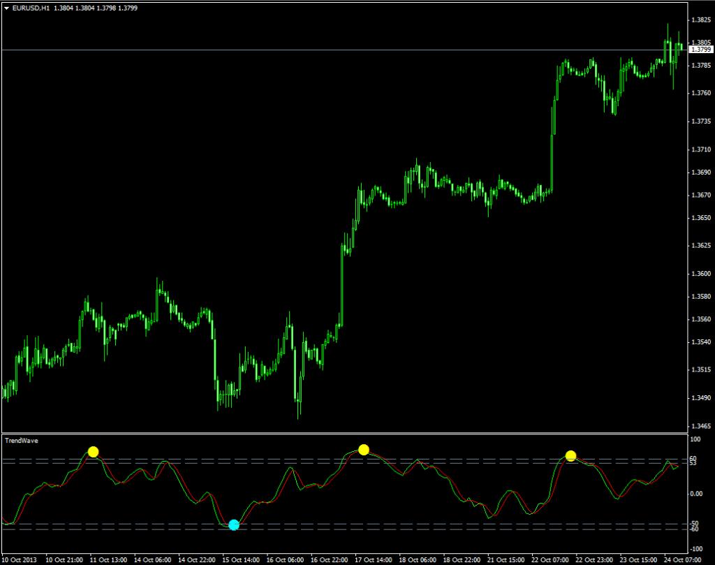 Неперерисовывающийся трендовый индикатор TrendWave - TrendWave1-1024x809