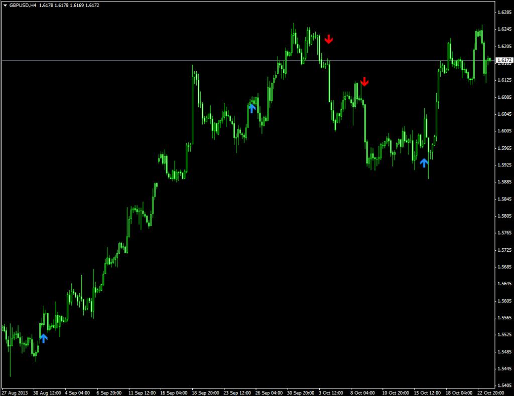 Индикатор со стрелочными сигналами WPRSI Signal - WPRSI-Signal1-1024x790