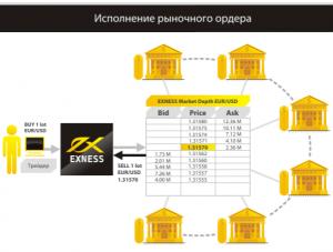Рыночное исполнение ордеров на Forex теперь доступно для счетов Mini и Classic - EXNESS-market-execution-orders-for-Mini-and-Classic-accounts-300x227