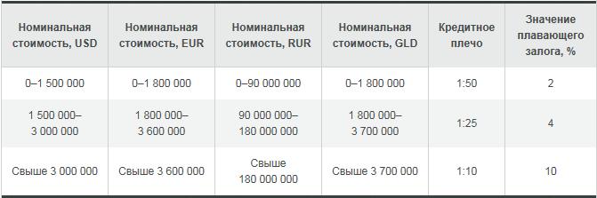 Улучшение маржинальных требований для инструментов группы FX RUB - Alpari-improvement-in-margin-requirements-for-instruments-group-FX-RUB_2