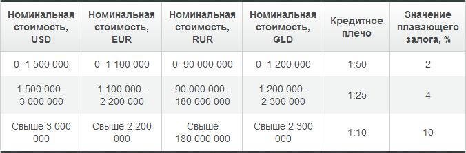 Улучшение маржинальных требований для инструментов группы FX RUB - Alpari-uluchshenie-marzhinalnyh-trebovanij-FX-RUB_2