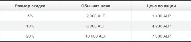 Альпари снижает цены на самые популярные скидки бонусной программы - Alpari-snizhaet-ceny-na-skidki-bonusnoj-programmy_2