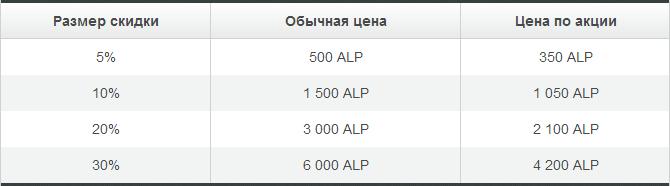 Альпари снижает цены на самые популярные скидки бонусной программы - Alpari-snizhaet-ceny-na-skidki-bonusnoj-programmy_3
