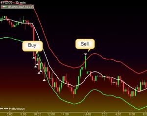 Как скользящие средние используются в трейдинге? - Use-of-moving-averages-in-trading-300x237