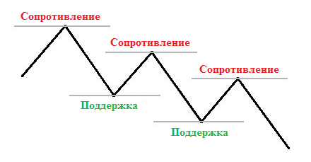 Линии сопротивления и поддержки как инструмент для анализа рынка - Linii-soprotivlenija-i-podderzhki-analiz-rynka_2