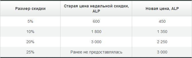 Скидки Альпари Бонус стали ещё больше и доступнее! - Skidki-Alpari-Bonus-stali-bolshe-i-dostupnee_2
