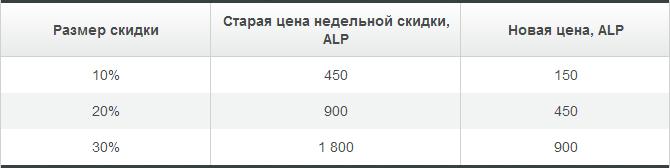 Скидки Альпари Бонус стали ещё больше и доступнее! - Skidki-Alpari-Bonus-stali-bolshe-i-dostupnee_3