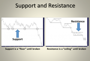 Линии сопротивления и поддержки как инструмент для анализа рынка - Linii-soprotivlenija-i-podderzhki-analiz-rynka_1-300x206