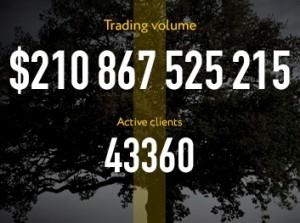 Объём торгов EXNESS достиг рекордной отметки в апреле 2015 года - Objom-torgov-EXNESS-rekord-v-aprele-2015-300x223