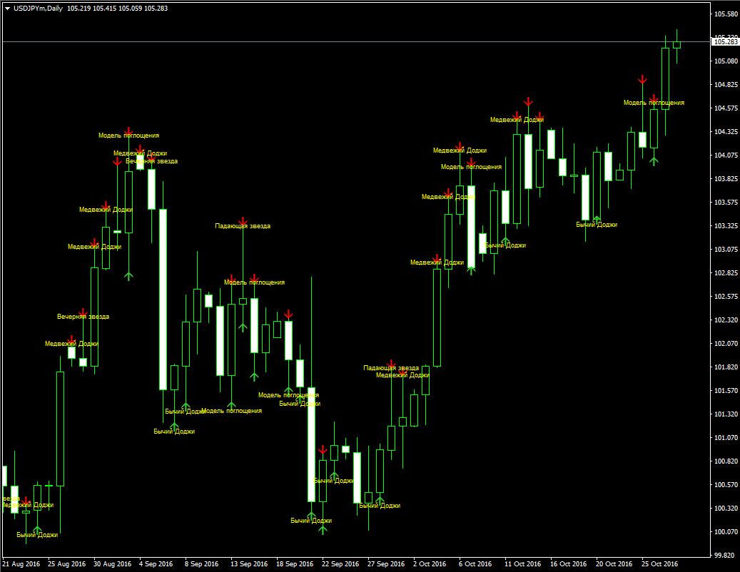 Forex candlestick pattern indicator