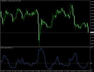 Индикатор волатильности Чайкина Chaikin Volatility CHV - Chaikin_Volatility_CHV-300x231