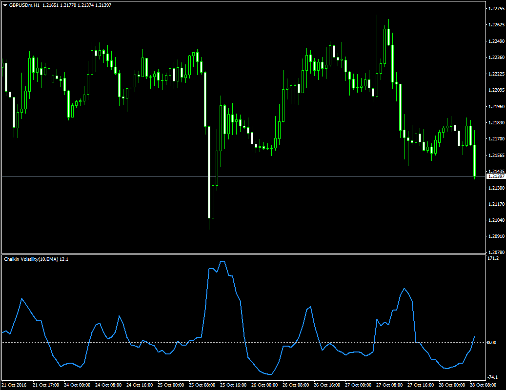Индикатор волатильности Чайкина Chaikin Volatility CHV - Chaikin_Volatility_CHV1