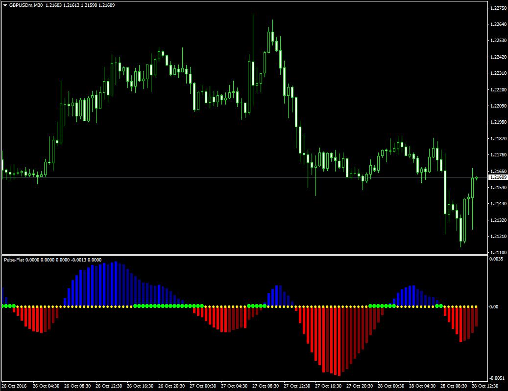 Индикатор флета неперерисовывающий Pulse Flat - Pulse_Flat1