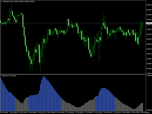 Индикатор волатильности валютных пар Volatility - Volatility-300x225