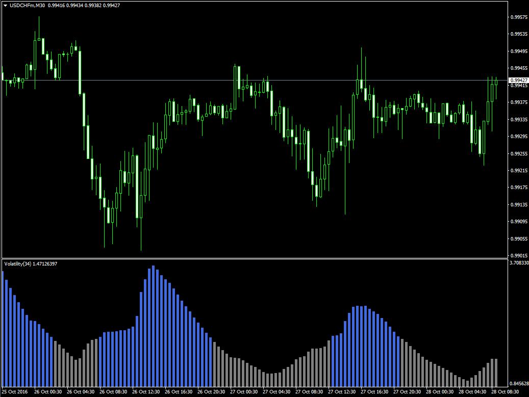 Индикатор волатильности валютных пар Volatility - Volatility1