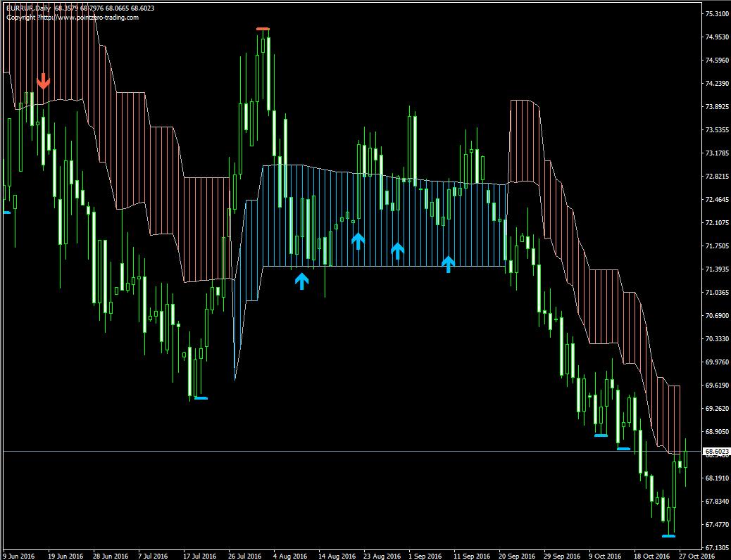 Индикатор для свинг-трейдинга PZ_SwingTrading - PZ_SwingTrading1