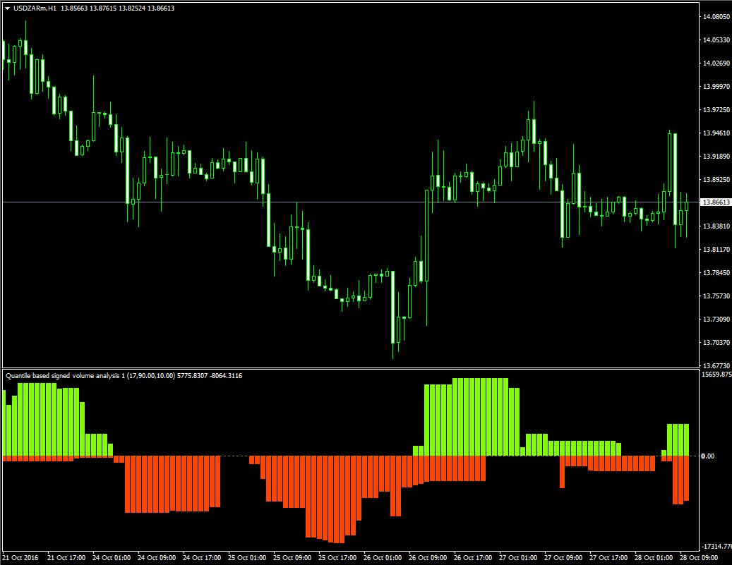 Индикатор показывающий объём покупок и продаж Quantile based signed volume analysis - Quantile_based_signed_volume_analysis1