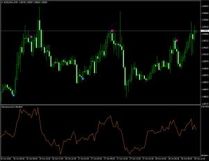 Самый точный индикатор без перерисовки Super Point Signal - Super_Point_Signal-300x232