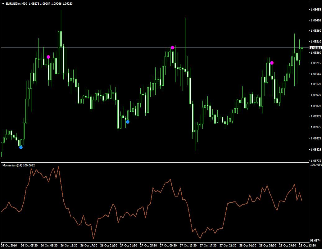 Самый точный индикатор без перерисовки Super Point Signal - Super_Point_Signal1