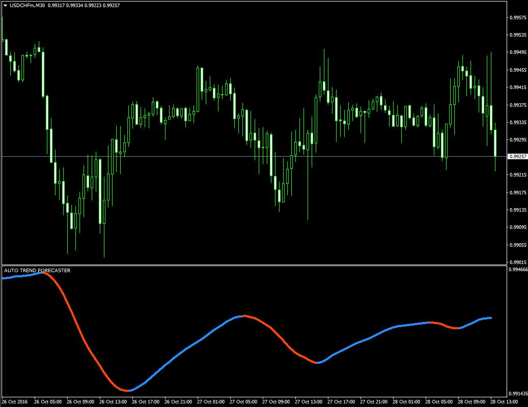 Forex если наложить скользящую среднюю на индикатор объема форекс сигнал не перерисовываются