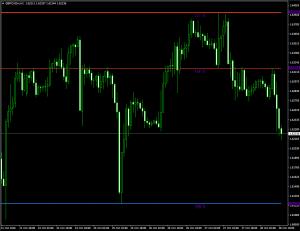 Индикатор рисующий линии поддержки и сопротивления Givonly SnR SnD r2 - Givonly_SnR_SnD_r2-300x231