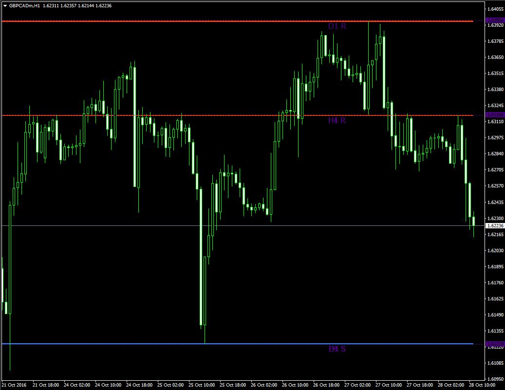 Форекс уровни сопротивления 66 и 33 прогноз валютной пары eur usd