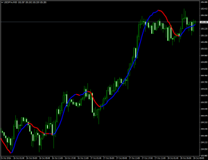 Индикатор разворота тренда без перерисовки LSMA nrp + alert - LSMA_nrp_alert-300x231