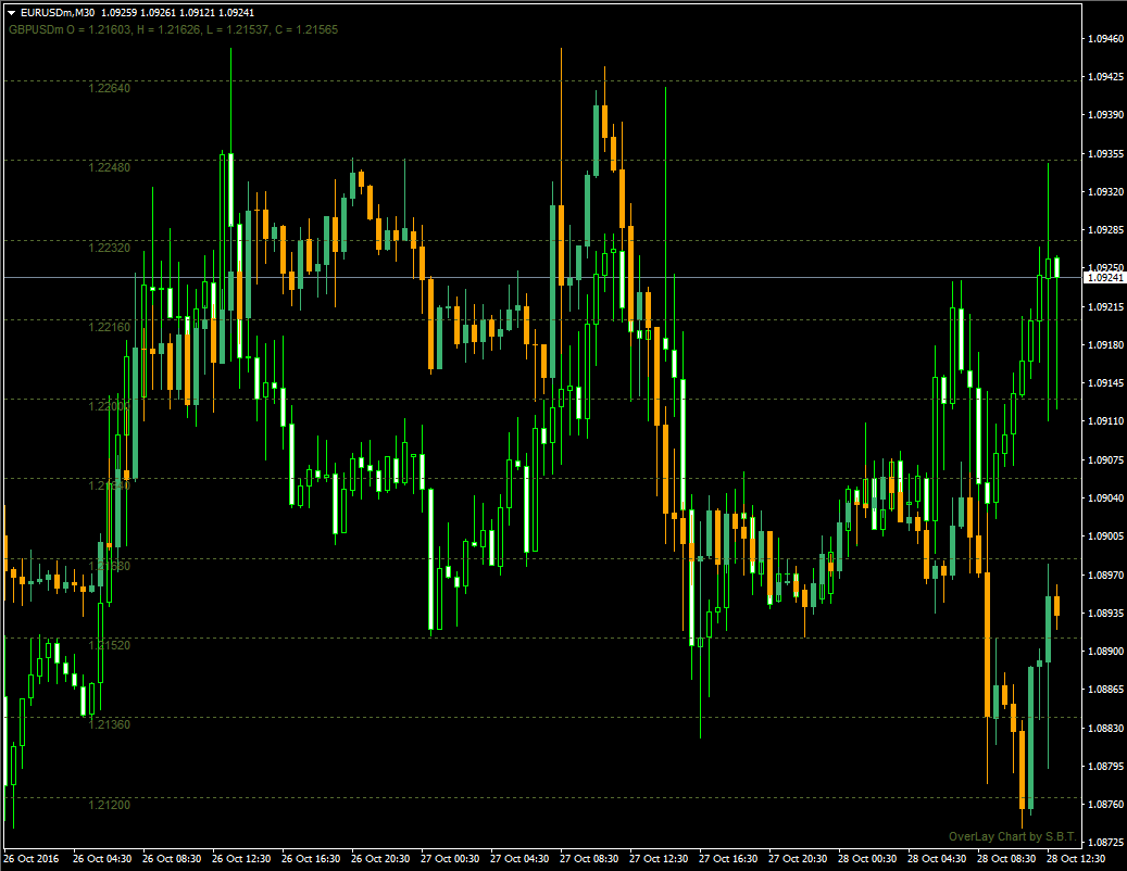 Нестандартный индикатор корреляции валютных пар OverLay Chart - OverLay_Chart1