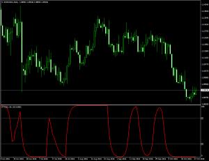 Индикатор трендового цикла Шаффа Schaff Trend Cycle - Schaff_Trend_Cycle-300x231