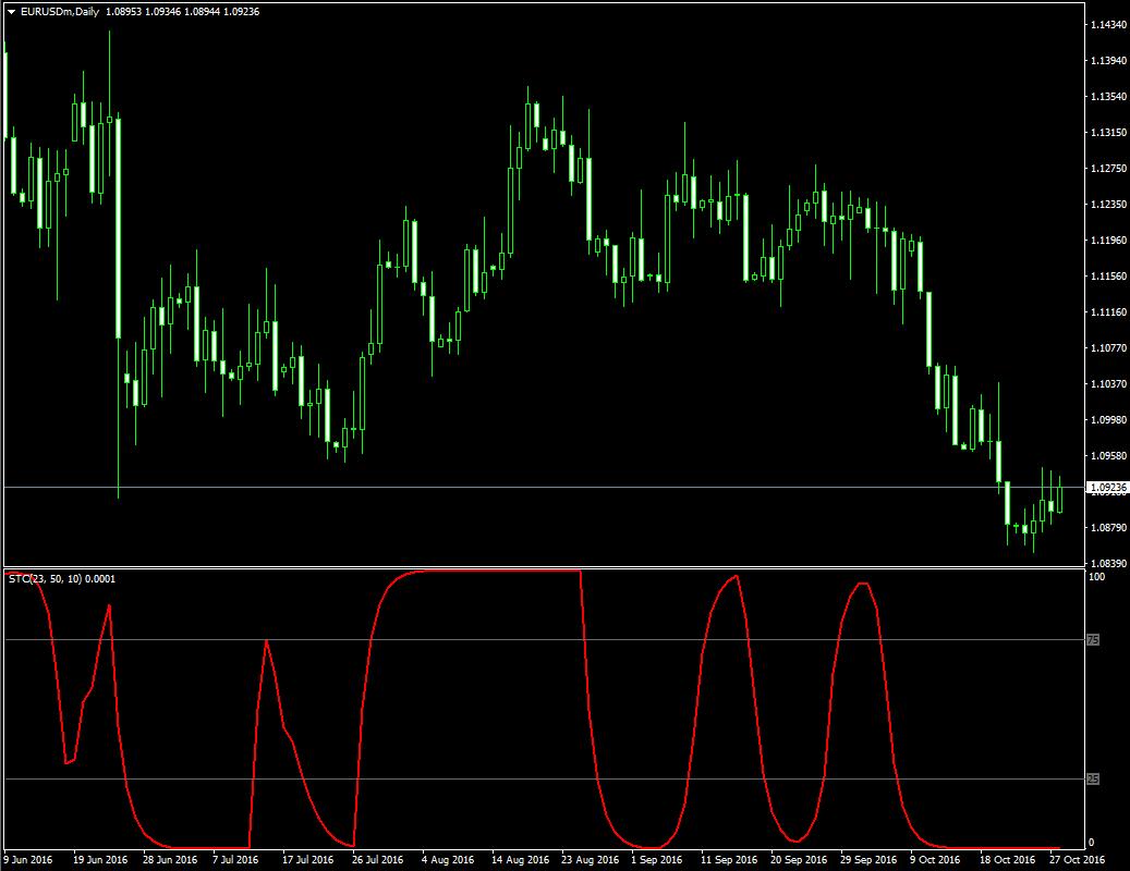 Индикатор трендового цикла Шаффа Schaff Trend Cycle - Schaff_Trend_Cycle1