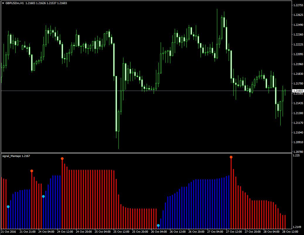 Неперерисовывающийся индикатор дающий точные точки входа Signal Mantapz - Signal_Mantapz1