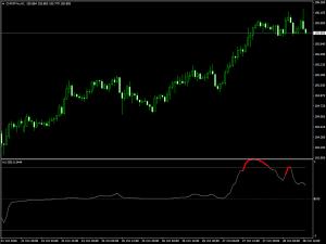 Мультитаймфреймовый индикатор локальных экстремумов Trend direction-force index_alerts - Trend_direction-force_index_alerts-300x225