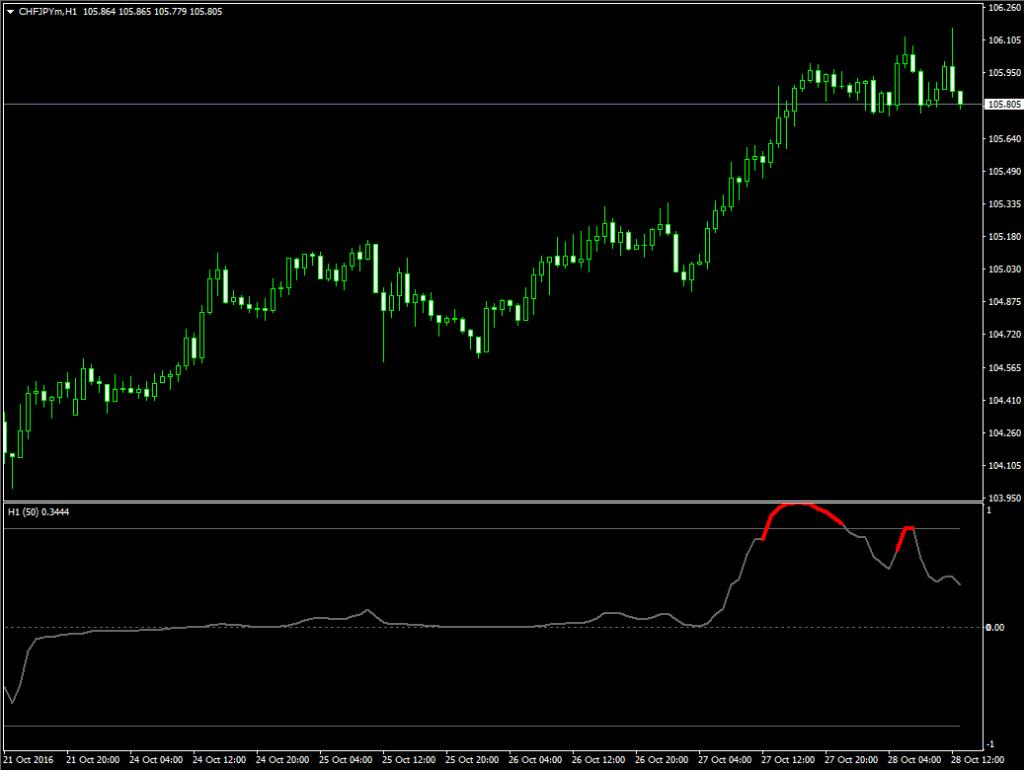 Мультитаймфреймовый индикатор локальных экстремумов Trend direction-force index_alerts - Trend_direction-force_index_alerts1-1024x770