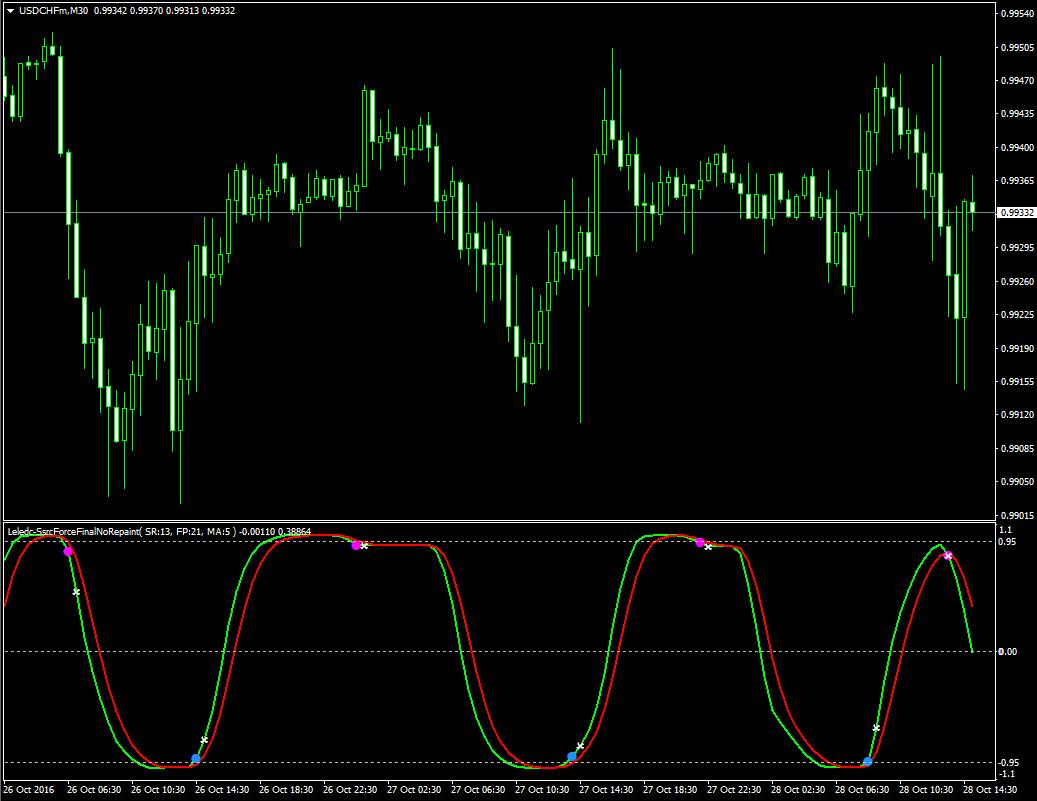 Ssrc индикатор форекс мувинги forex m1